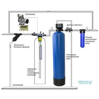 """Комплекс для удаления из воды железа методом напорной аэрации """"Аквилон НА 1054""""."""